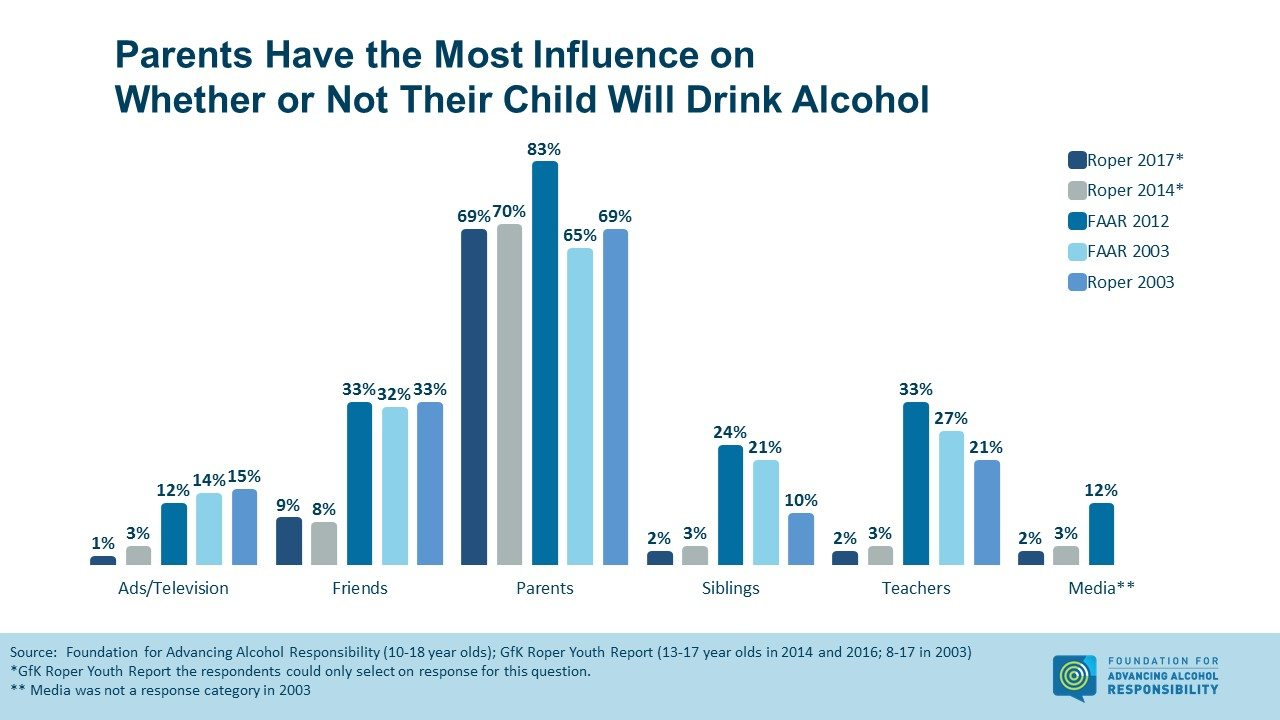 a research on alcohol and alcohol consumption Research alcohol facts and data alcohol facts and data here is an overview of key data from reports on alcohol consumption and alcohol harm.