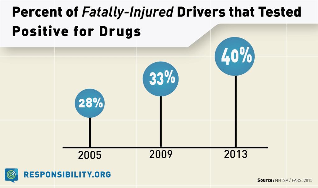 Percent _Fatally Injured